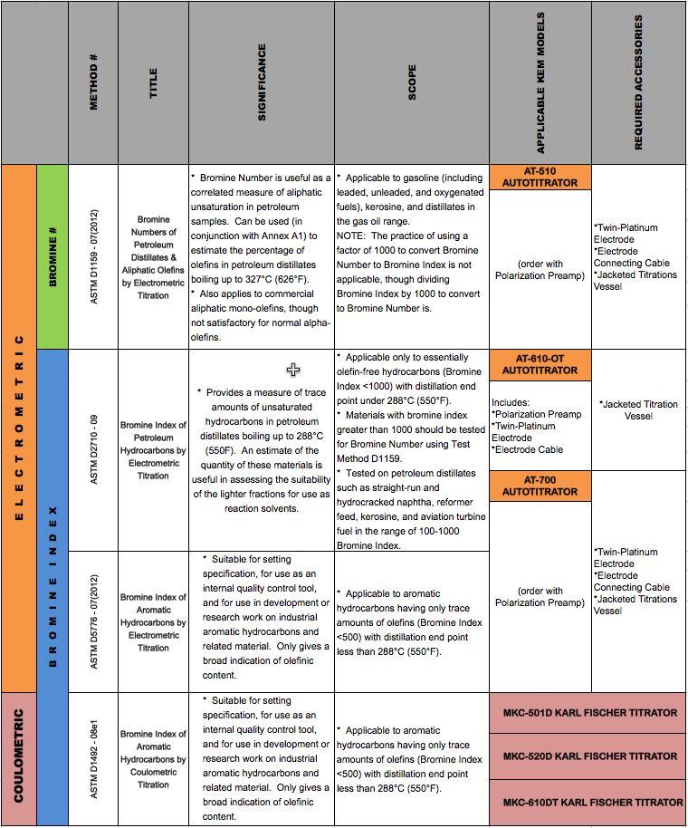 Bromine Chart