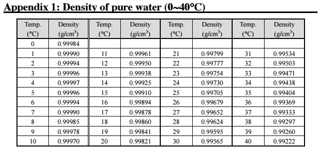 how to find density of water