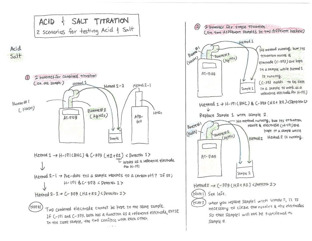 Salt and Acid drawing.jpg