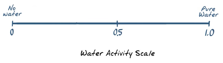 WaterActivityScale.png